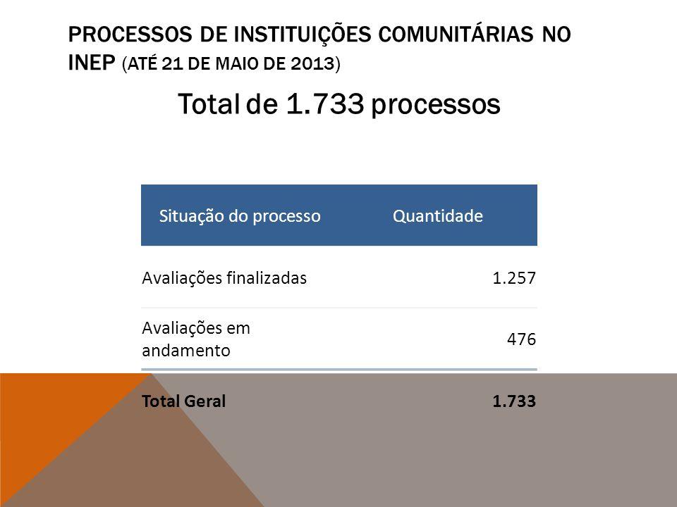 PROCESSOS DE INSTITUIÇÕES COMUNITÁRIAS NO INEP (ATÉ 21 DE MAIO DE 2013) Total de 1.733 processos Situação do processoQuantidade Avaliações finalizadas