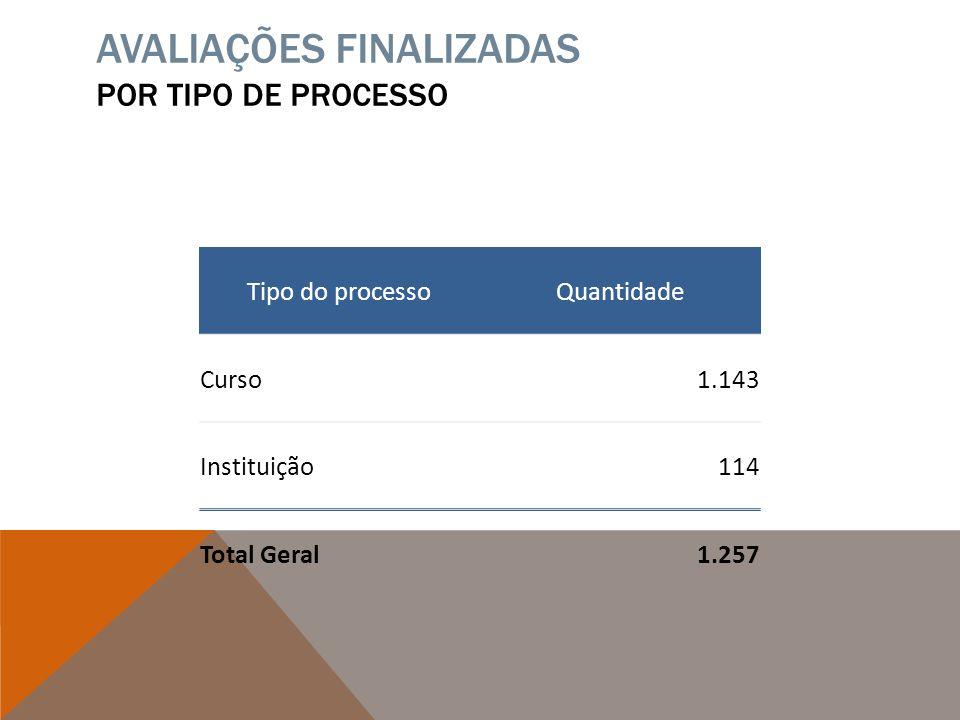 AVALIAÇÕES FINALIZADAS POR TIPO DE PROCESSO Tipo do processoQuantidade Curso1.143 Instituição114 Total Geral1.257