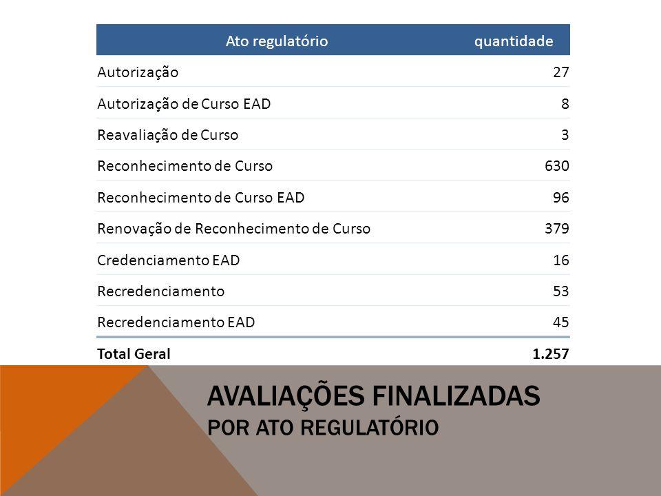 AVALIAÇÕES FINALIZADAS POR ATO REGULATÓRIO Ato regulatórioquantidade Autorização27 Autorização de Curso EAD8 Reavaliação de Curso3 Reconhecimento de C