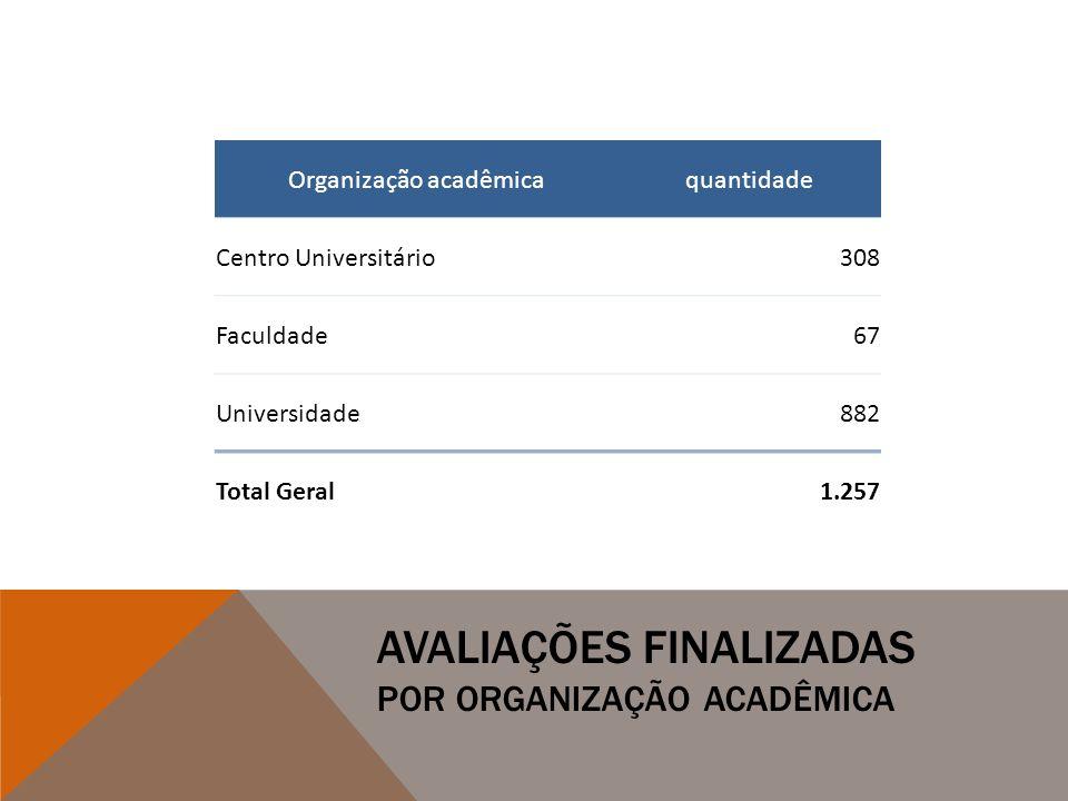 AVALIAÇÕES FINALIZADAS POR ORGANIZAÇÃO ACADÊMICA Organização acadêmicaquantidade Centro Universitário308 Faculdade67 Universidade882 Total Geral1.257