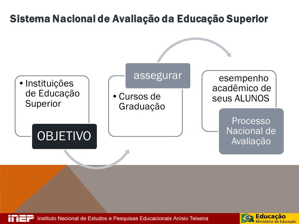 Qualidade Expansão Inovação Processos Participação dos docentes Participação dos discentes Informação