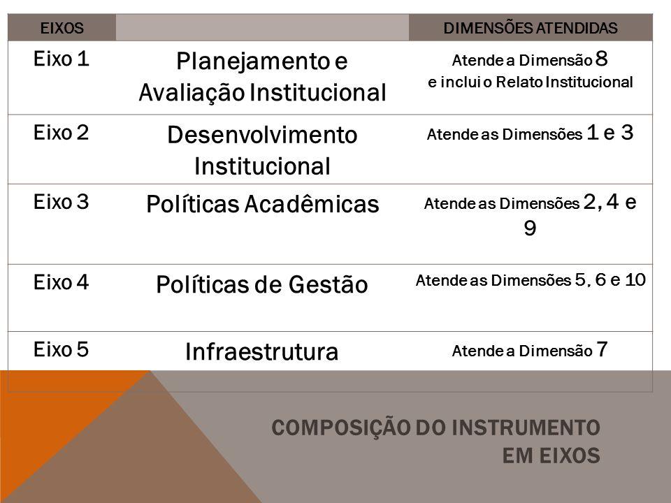 COMPOSIÇÃO DO INSTRUMENTO EM EIXOS EIXOSDIMENSÕES ATENDIDAS Eixo 1 Planejamento e Avaliação Institucional Atende a Dimensão 8 e inclui o Relato Instit