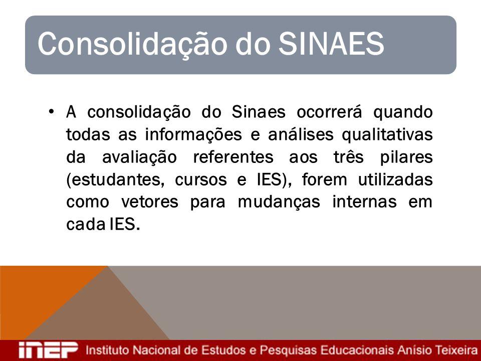 A consolidação do Sinaes ocorrerá quando todas as informações e análises qualitativas da avaliação referentes aos três pilares (estudantes, cursos e I
