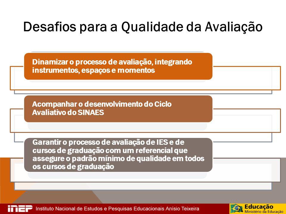 Desafios para a Qualidade da Avaliação Dinamizar o processo de avaliação, integrando instrumentos, espaços e momentos Acompanhar o desenvolvimento do