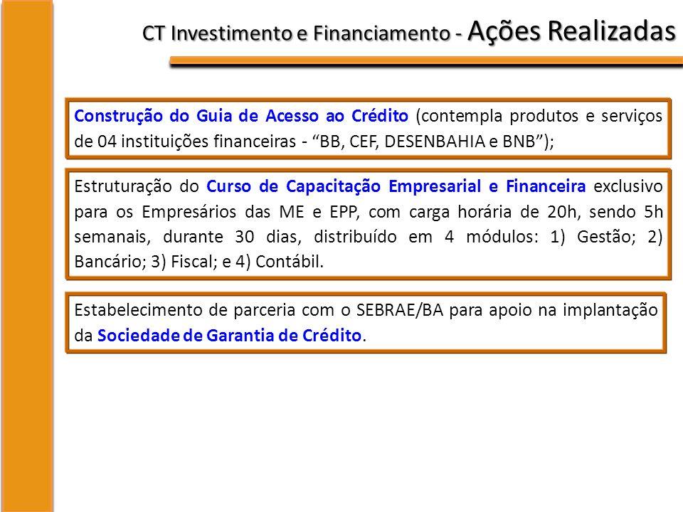 CT Investimento e Financiamento - Ações Realizadas Construção do Guia de Acesso ao Crédito (contempla produtos e serviços de 04 instituições financeiras - BB, CEF, DESENBAHIA e BNB); Estruturação do Curso de Capacitação Empresarial e Financeira exclusivo para os Empresários das ME e EPP, com carga horária de 20h, sendo 5h semanais, durante 30 dias, distribuído em 4 módulos: 1) Gestão; 2) Bancário; 3) Fiscal; e 4) Contábil.