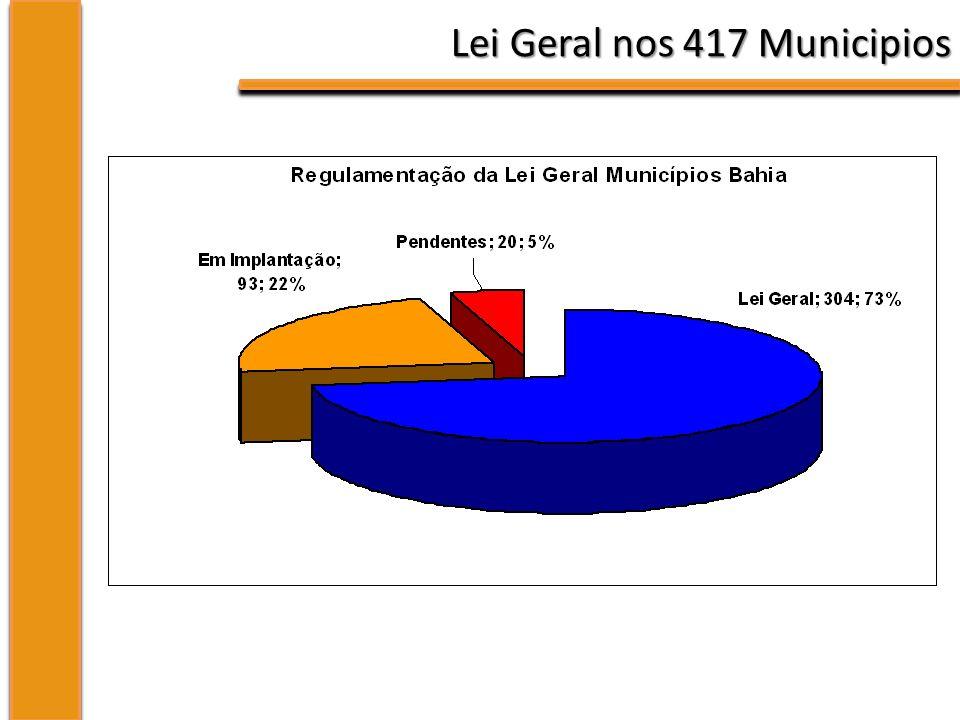 Lei Geral nos 417 Municipios