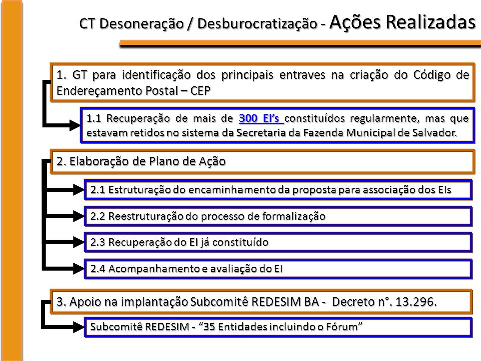 CT Desoneração / Desburocratização - Ações Realizadas 1.