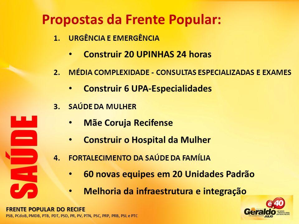 FRENTE POPULAR DO RECIFE PSB, PCdoB, PMDB, PTB, PDT, PSD, PR, PV, PTN, PSC, PRP, PRB, PSL e PTC Propostas da Frente Popular: 1.URGÊNCIA E EMERGÊNCIA Construir 20 UPINHAS 24 horas 2.MÉDIA COMPLEXIDADE - CONSULTAS ESPECIALIZADAS E EXAMES Construir 6 UPA-Especialidades 3.SAÚDE DA MULHER Mãe Coruja Recifense Construir o Hospital da Mulher 4.FORTALECIMENTO DA SAÚDE DA FAMÍLIA 60 novas equipes em 20 Unidades Padrão Melhoria da infraestrutura e integração SAÚDE