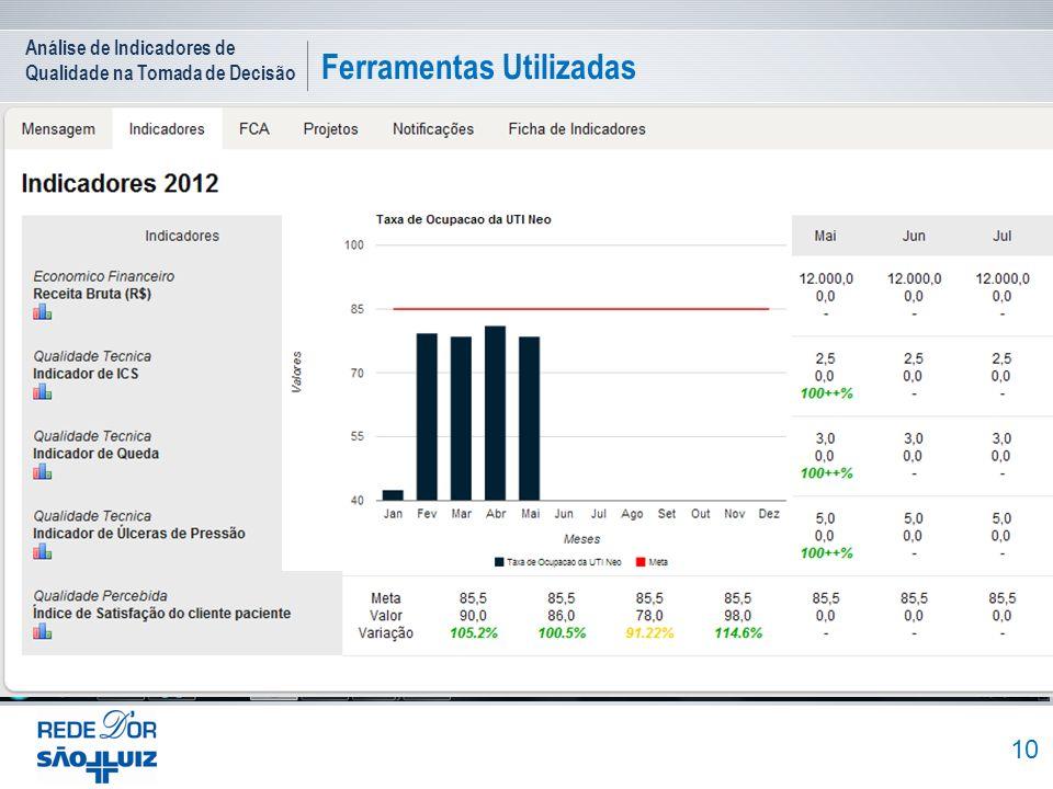 Análise de Indicadores de Qualidade na Tomada de Decisão Ferramentas Utilizadas 10 2012 Sistema Prime D`OR Painel de Indicadores FCA - Fato Causa e Aç