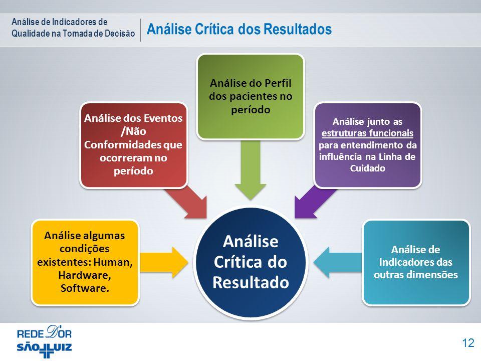 Análise de Indicadores de Qualidade na Tomada de Decisão Análise Crítica dos Resultados 12 Análise Crítica do Resultado Análise algumas condições exis