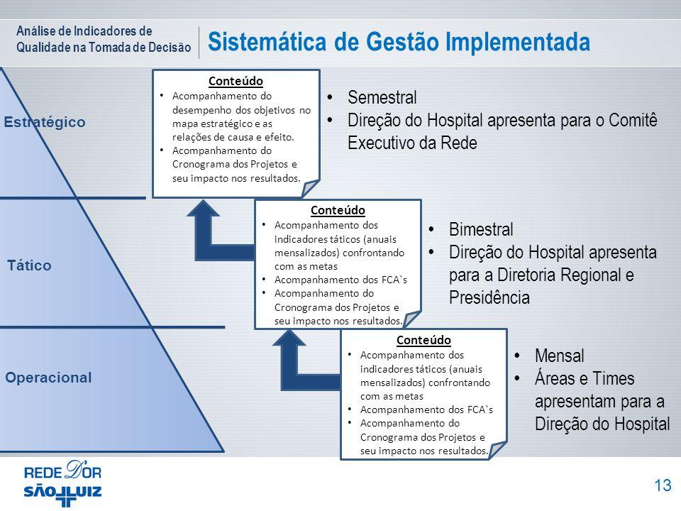 Análise de Indicadores de Qualidade na Tomada de Decisão Sistemática de Gestão Implementada 13 Operacional Tático Estratégico Conteúdo Acompanhamento