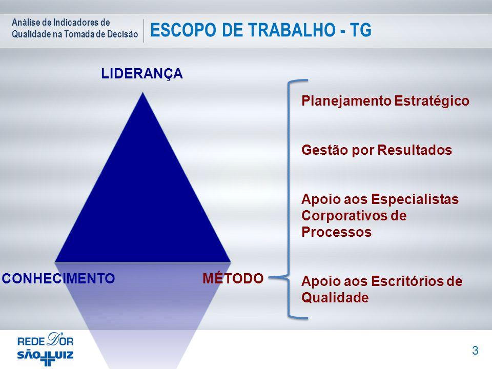 Análise de Indicadores de Qualidade na Tomada de Decisão ESCOPO DE TRABALHO - TG 3 LIDERANÇA CONHECIMENTOMÉTODO Planejamento Estratégico Gestão por Re