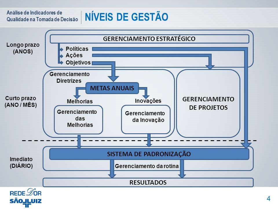 Análise de Indicadores de Qualidade na Tomada de Decisão NÍVEIS DE GESTÃO 4 Objetivos Ações Políticas GERENCIAMENTO ESTRATÉGICO GERENCIAMENTO DE PROJE