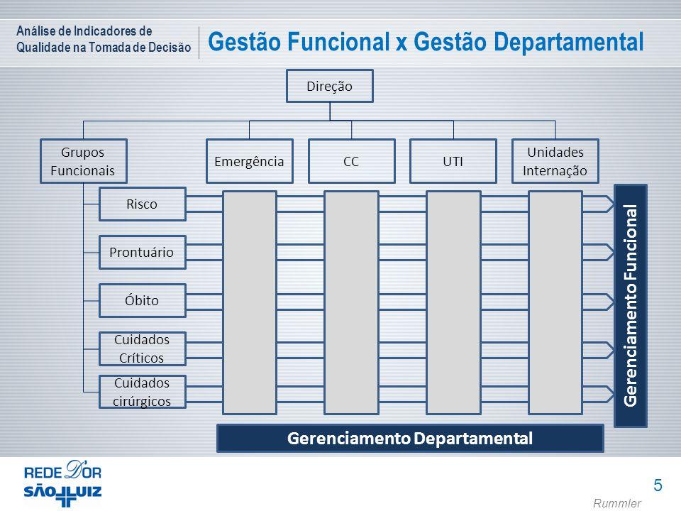 Análise de Indicadores de Qualidade na Tomada de Decisão Gestão Funcional x Gestão Departamental 5 Gerenciamento Funcional Gerenciamento Departamental