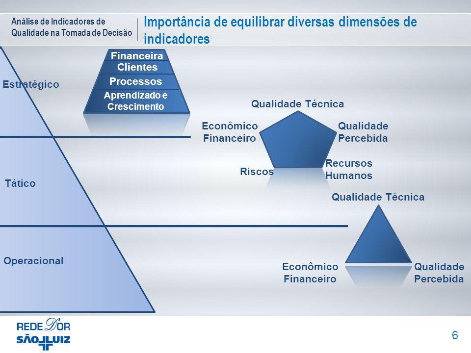 Análise de Indicadores de Qualidade na Tomada de Decisão Importância de equilibrar diversas dimensões de indicadores 6 Financeira Clientes Processos A