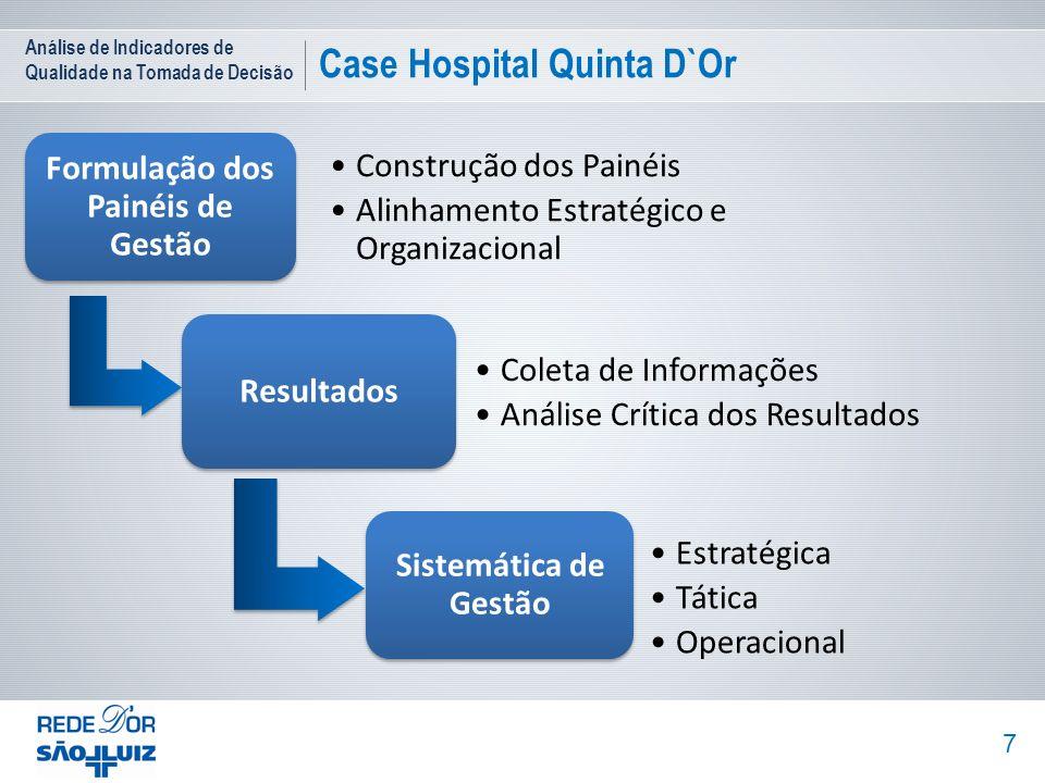 Análise de Indicadores de Qualidade na Tomada de Decisão Case Hospital Quinta D`Or 7 Formulação dos Painéis de Gestão Construção dos Painéis Alinhamen