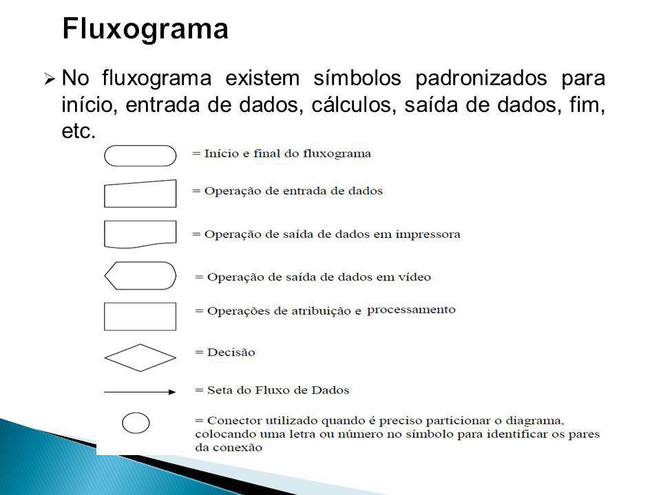 No fluxograma existem símbolos padronizados para início, entrada de dados, cálculos, saída de dados, fim, etc.