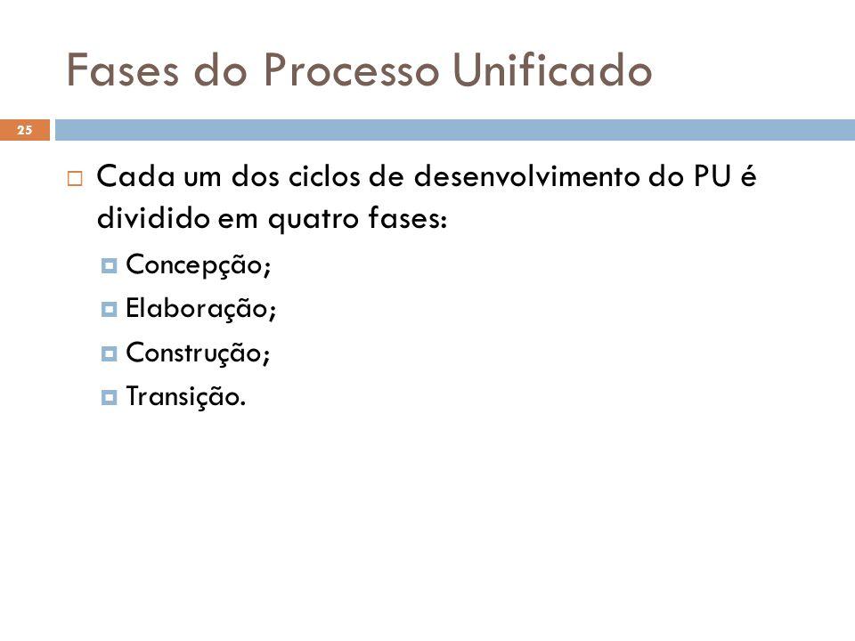 Fases do Processo Unificado Cada um dos ciclos de desenvolvimento do PU é dividido em quatro fases: Concepção; Elaboração; Construção; Transição. 25