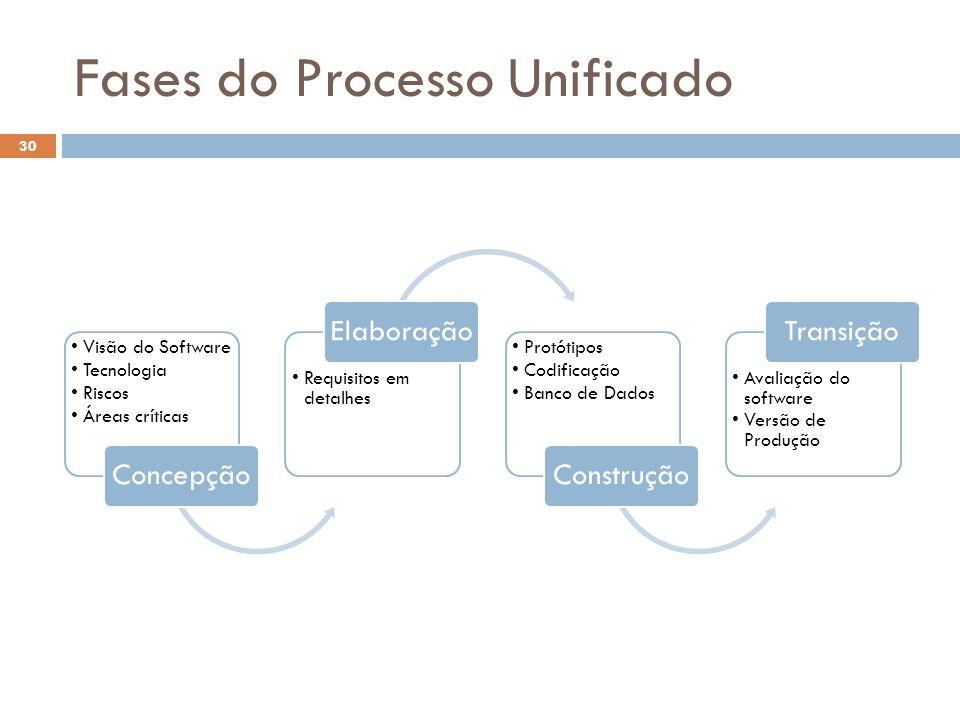 Fases do Processo Unificado Visão do Software Tecnologia Riscos Áreas críticas Concepção Requisitos em detalhes Elaboração Protótipos Codificação Banc