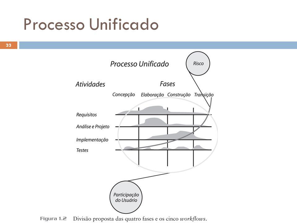 Processo Unificado 33