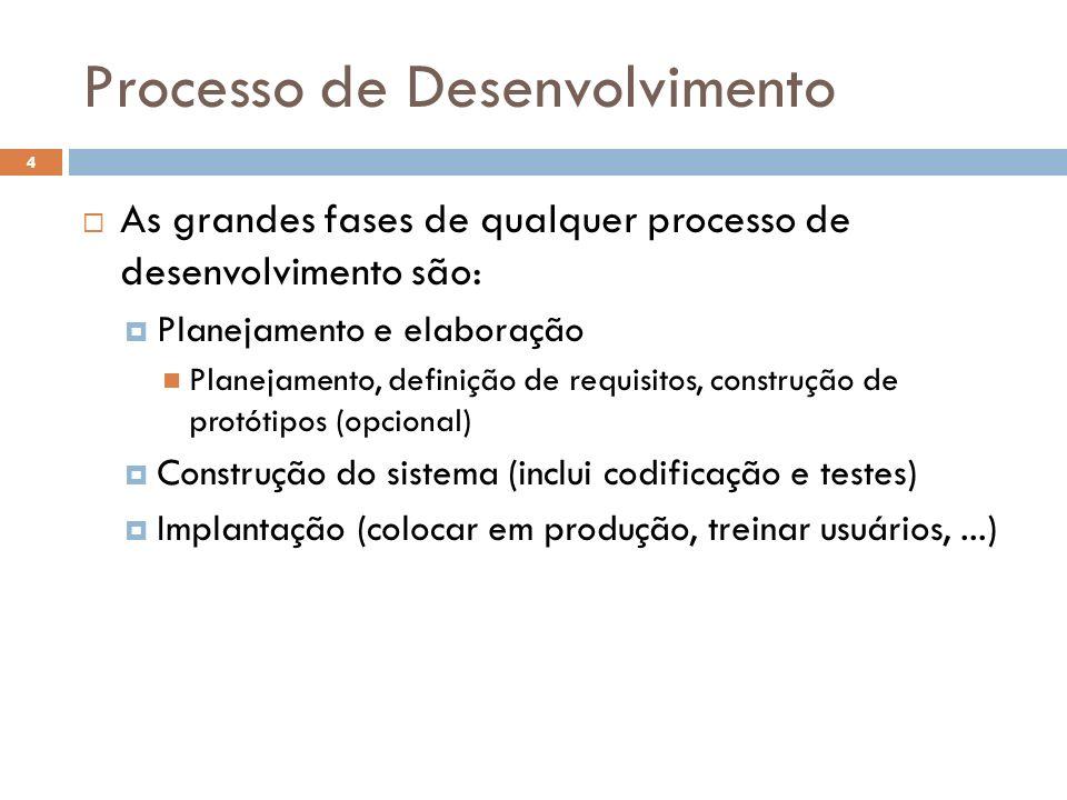 Processo de Desenvolvimento As grandes fases de qualquer processo de desenvolvimento são: Planejamento e elaboração Planejamento, definição de requisi