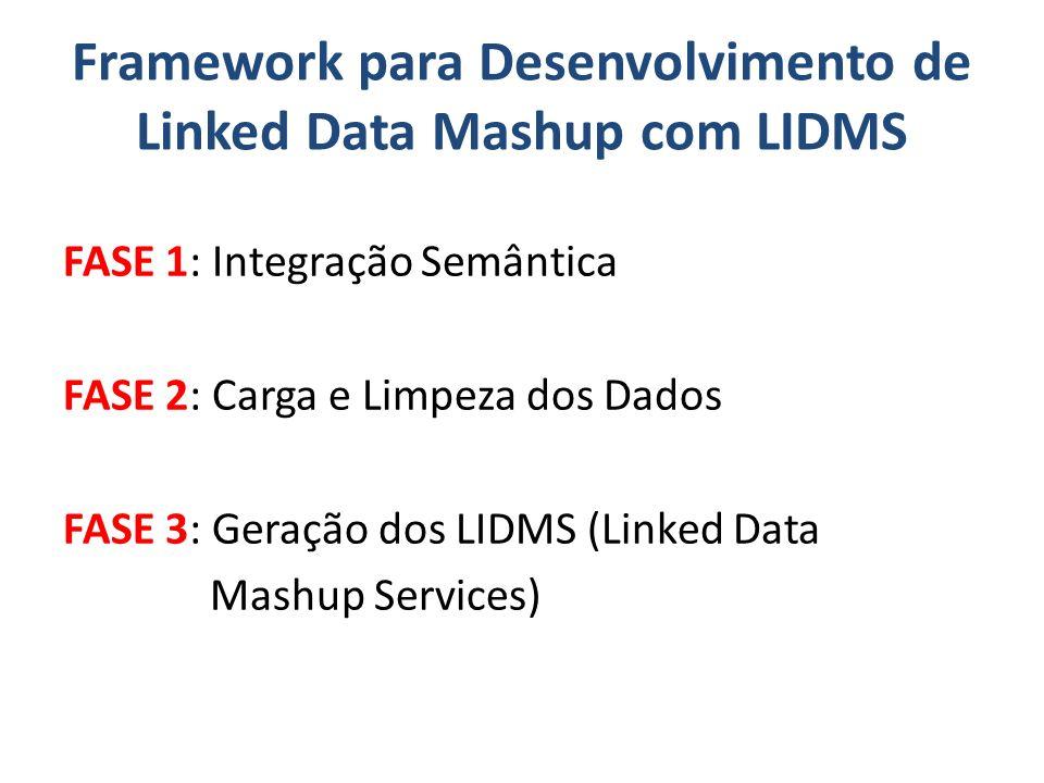 FASE 1: Integração Semântica FASE 2: Carga e Limpeza dos Dados FASE 3: Geração dos LIDMS (Linked Data Mashup Services) Framework para Desenvolvimento