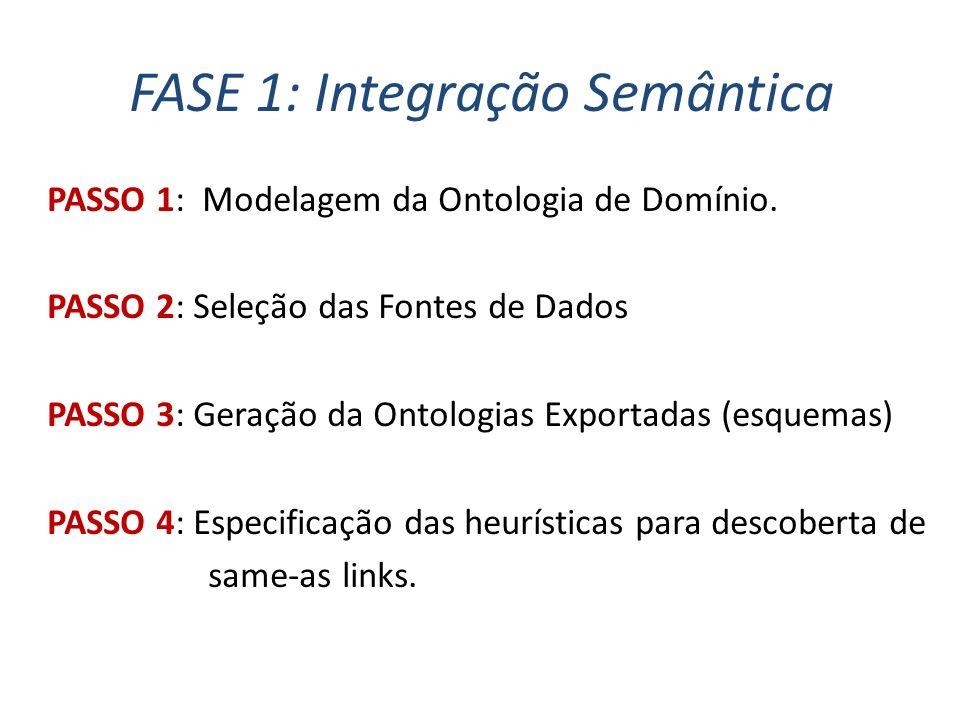 FASE 1: Integração Semântica PASSO 1: Modelagem da Ontologia de Domínio.