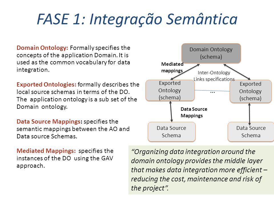 FASE 1: Integração Semântica 12 Mediated mappings Domain Ontology (schema) Domain Ontology (schema) Exported Ontology (schema) Inter-Ontology Links sp