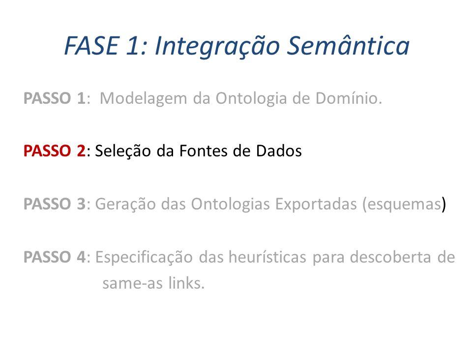 FASE 1: Integração Semântica PASSO 1: Modelagem da Ontologia de Domínio. PASSO 2: Seleção da Fontes de Dados PASSO 3: Geração das Ontologias Exportada