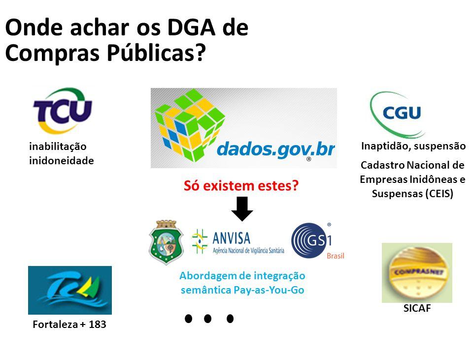 Onde achar os DGA de Compras Públicas? SICAF Fortaleza + 183 inabilitação inidoneidade Inaptidão, suspensão Cadastro Nacional de Empresas Inidôneas e