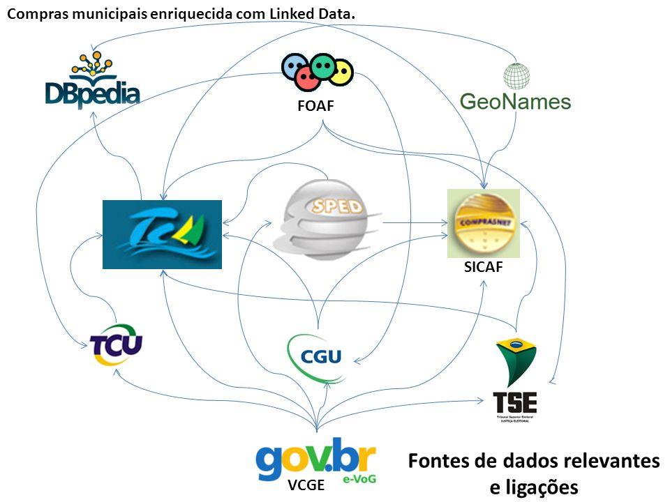 VCGE FOAF SICAF Compras municipais enriquecida com Linked Data. Fontes de dados relevantes e ligações