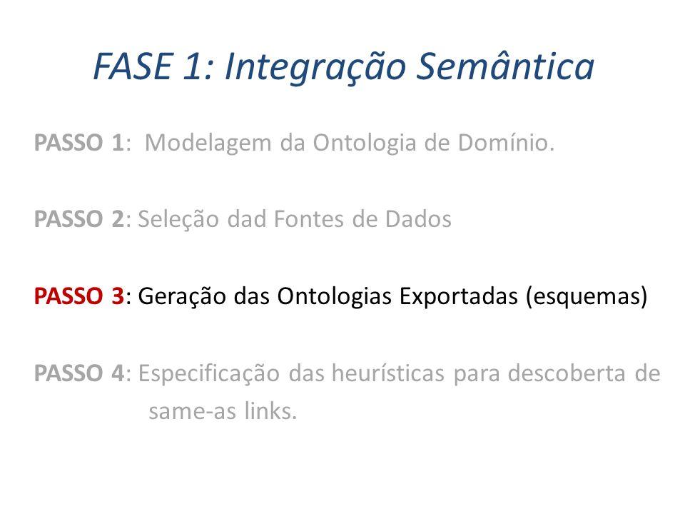 FASE 1: Integração Semântica PASSO 1: Modelagem da Ontologia de Domínio. PASSO 2: Seleção dad Fontes de Dados PASSO 3: Geração das Ontologias Exportad