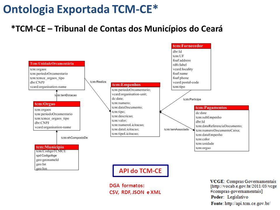 API do TCM-CE DGA formatos: CSV, RDF, JSON e XML Ontologia Exportada TCM-CE* *TCM-CE – Tribunal de Contas dos Municípios do Ceará