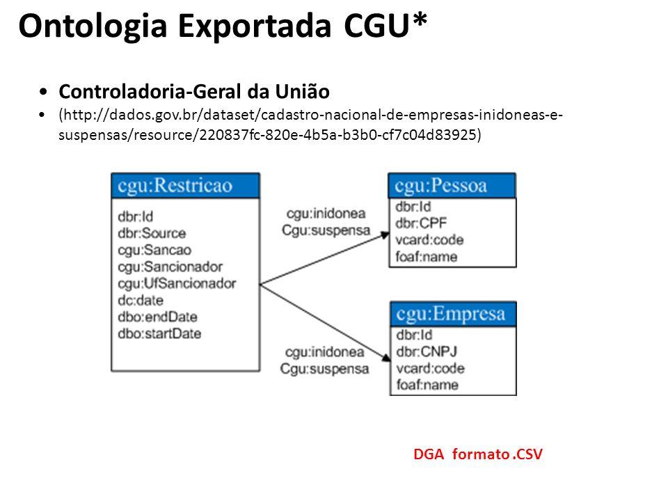 Controladoria-Geral da União (http://dados.gov.br/dataset/cadastro-nacional-de-empresas-inidoneas-e- suspensas/resource/220837fc-820e-4b5a-b3b0-cf7c04d83925) DGA formato.CSV Ontologia Exportada CGU*