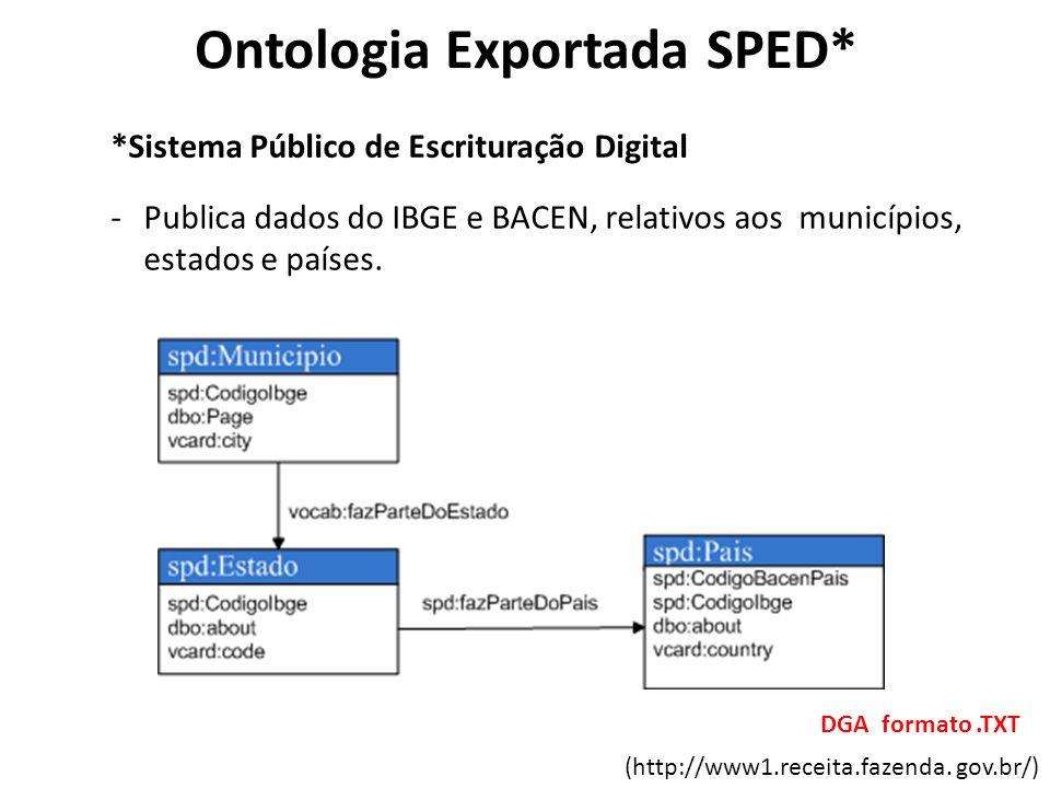 (http://www1.receita.fazenda. gov.br/) DGA formato.TXT Ontologia Exportada SPED* *Sistema Público de Escrituração Digital -Publica dados do IBGE e BAC