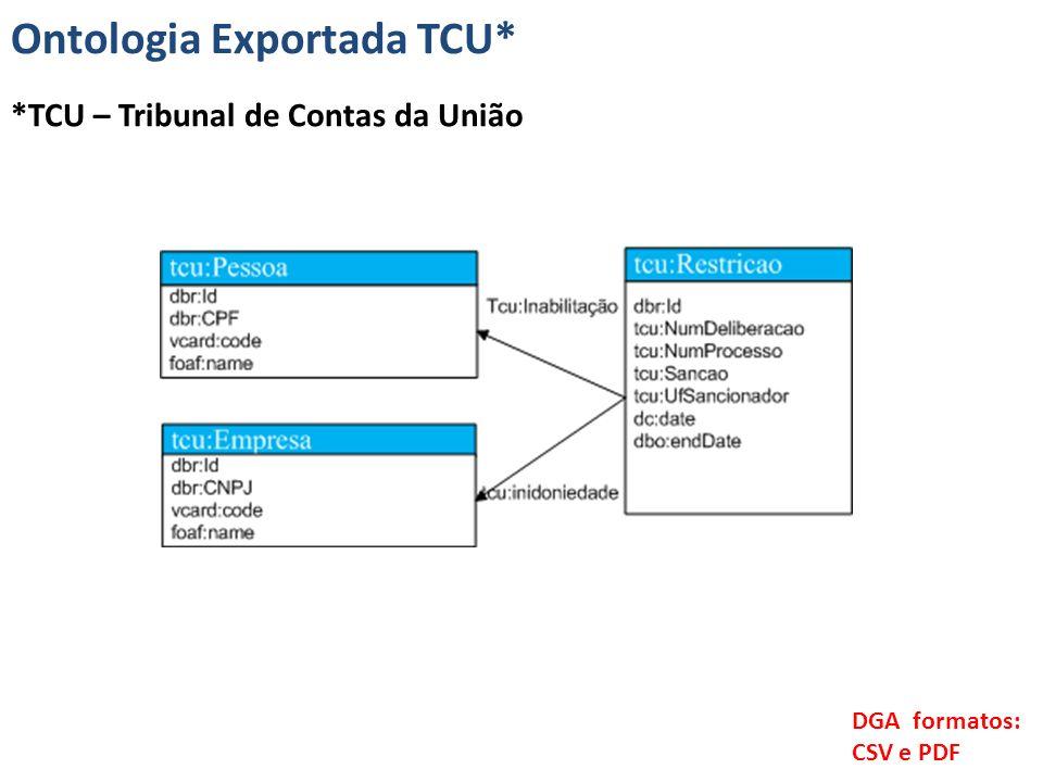 DGA formatos: CSV e PDF Ontologia Exportada TCU* *TCU – Tribunal de Contas da União