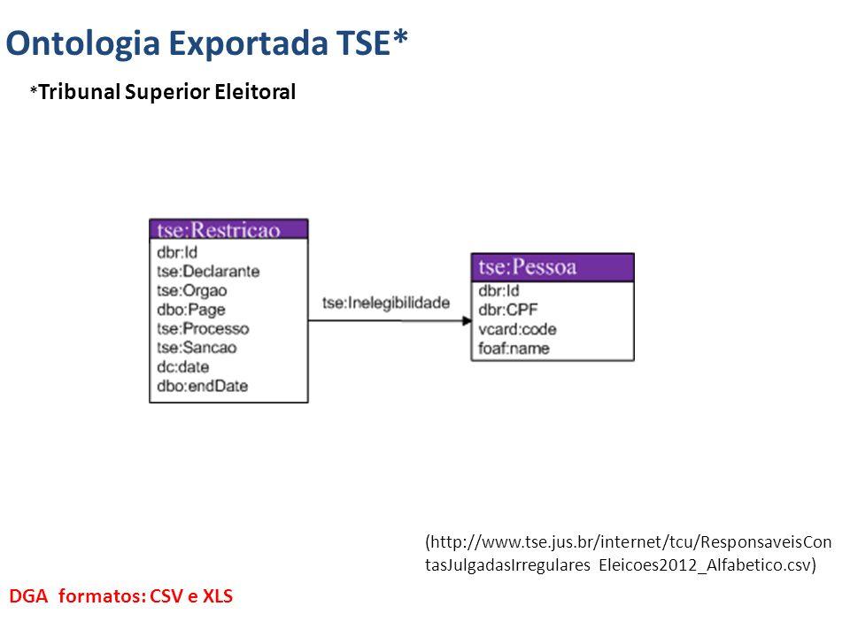 (http://www.tse.jus.br/internet/tcu/ResponsaveisCon tasJulgadasIrregulares Eleicoes2012_Alfabetico.csv) DGA formatos: CSV e XLS Ontologia Exportada TSE* * Tribunal Superior Eleitoral