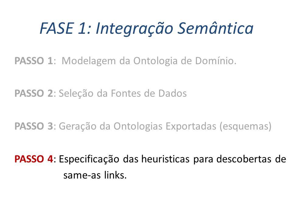 FASE 1: Integração Semântica PASSO 1: Modelagem da Ontologia de Domínio. PASSO 2: Seleção da Fontes de Dados PASSO 3: Geração da Ontologias Exportadas