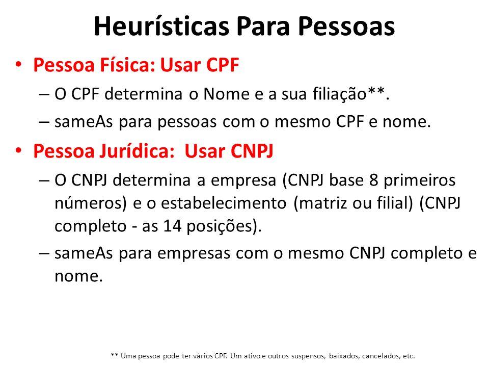 Pessoa Física: Usar CPF – O CPF determina o Nome e a sua filiação**. – sameAs para pessoas com o mesmo CPF e nome. Pessoa Jurídica: Usar CNPJ – O CNPJ
