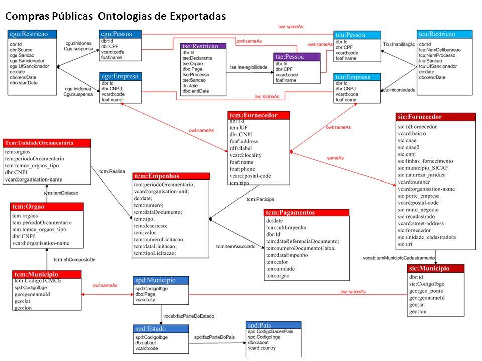 Compras Públicas Ontologias de Exportadas