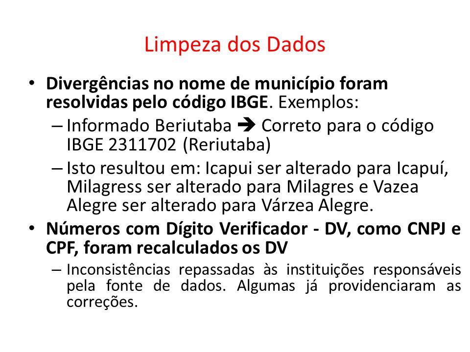 Limpeza dos Dados Divergências no nome de município foram resolvidas pelo código IBGE. Exemplos: – Informado Beriutaba Correto para o código IBGE 2311