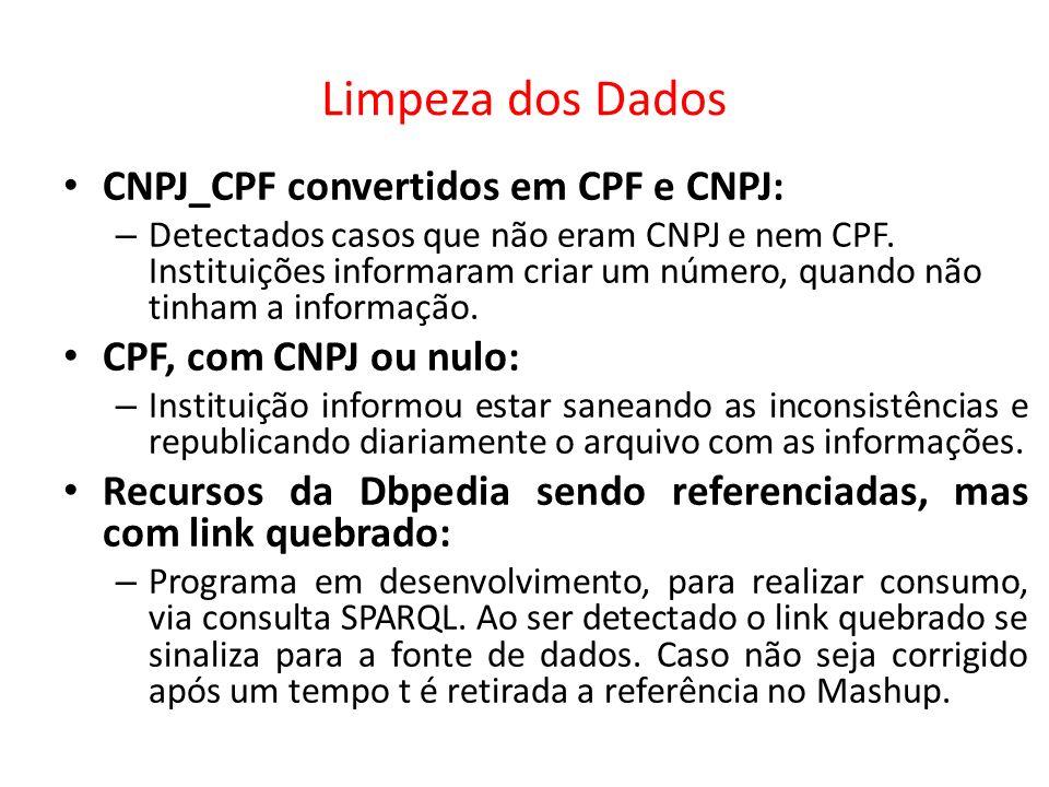 Limpeza dos Dados CNPJ_CPF convertidos em CPF e CNPJ: – Detectados casos que não eram CNPJ e nem CPF. Instituições informaram criar um número, quando