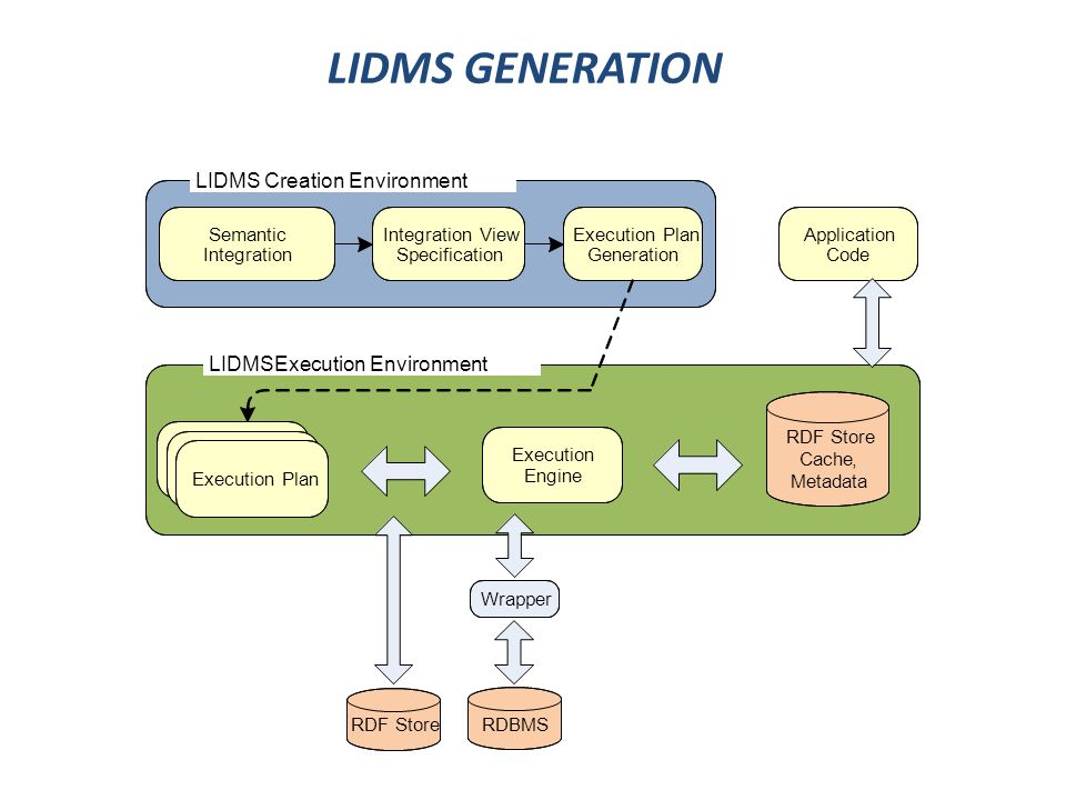 LIDMS GENERATION LIDMSExecution Environment Execution Engine RDF Store Cache, Metadata RDF StoreRDBMS Wrapper LIDMS Creation Environment Execution Pla