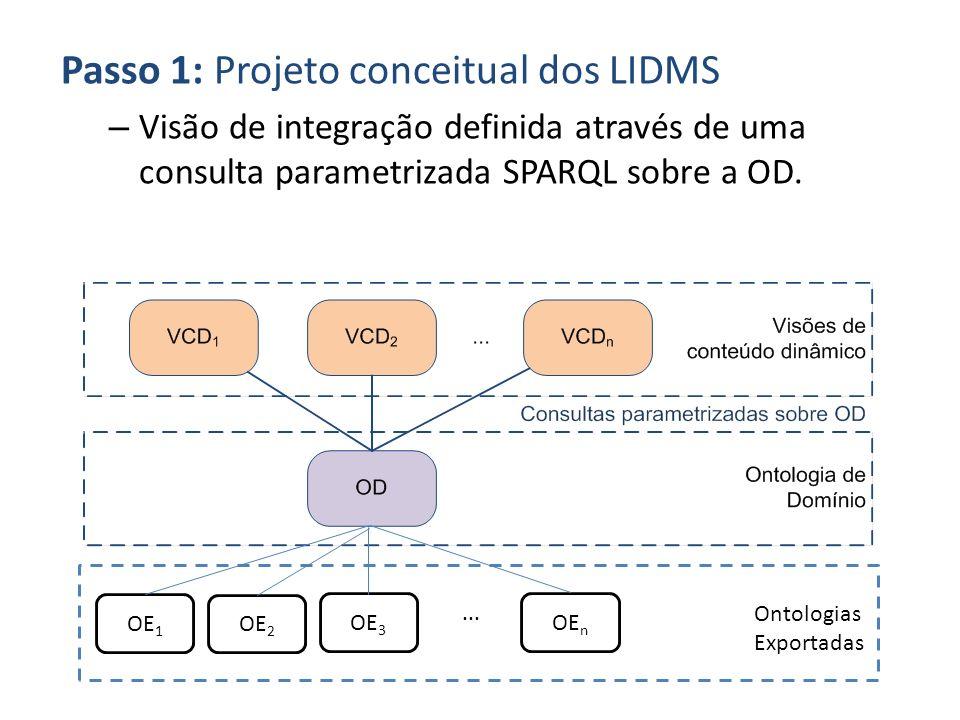 Passo 1: Projeto conceitual dos LIDMS – Visão de integração definida através de uma consulta parametrizada SPARQL sobre a OD. Ontologias Exportadas OE