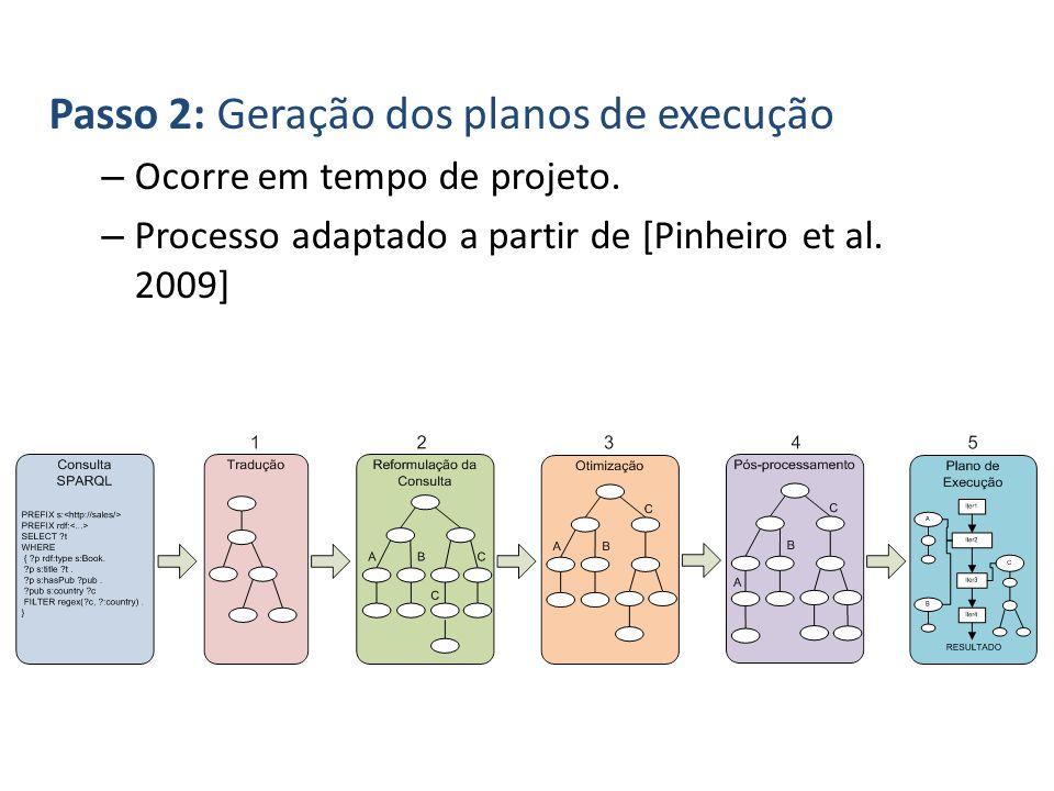 Passo 2: Geração dos planos de execução – Ocorre em tempo de projeto. – Processo adaptado a partir de [Pinheiro et al. 2009]