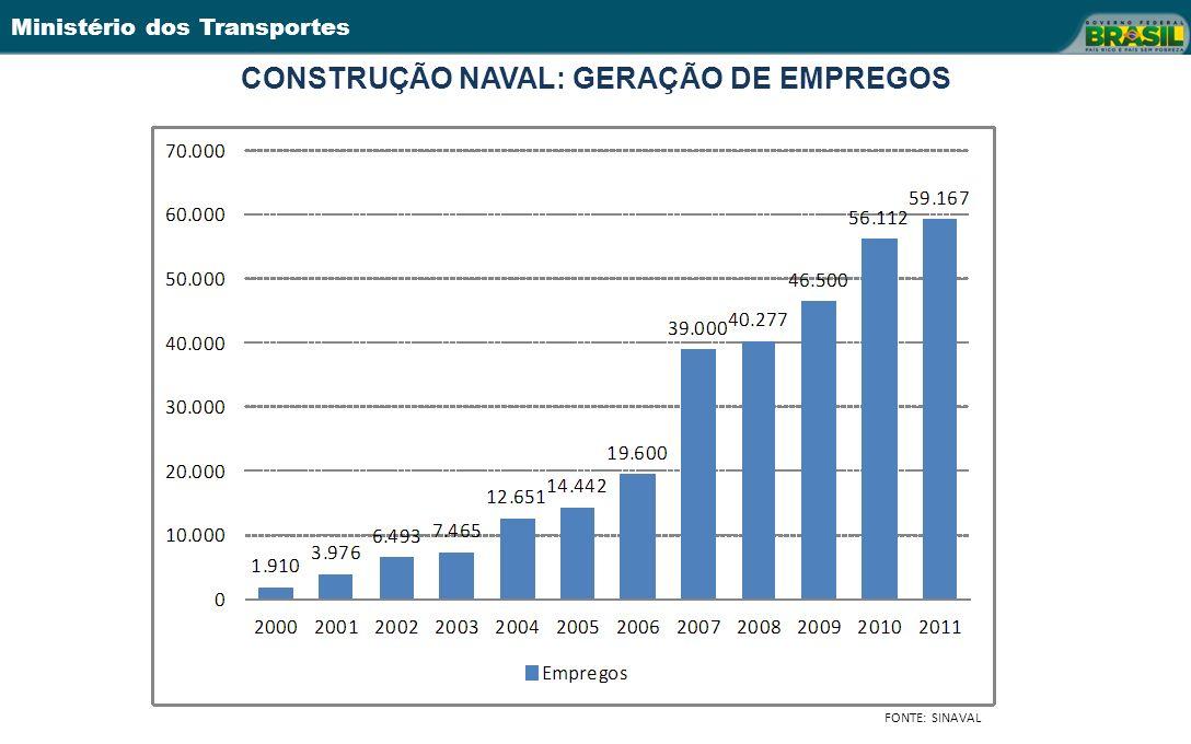 Ministério dos Transportes CONSTRUÇÃO NAVAL: GERAÇÃO DE EMPREGOS FONTE: SINAVAL