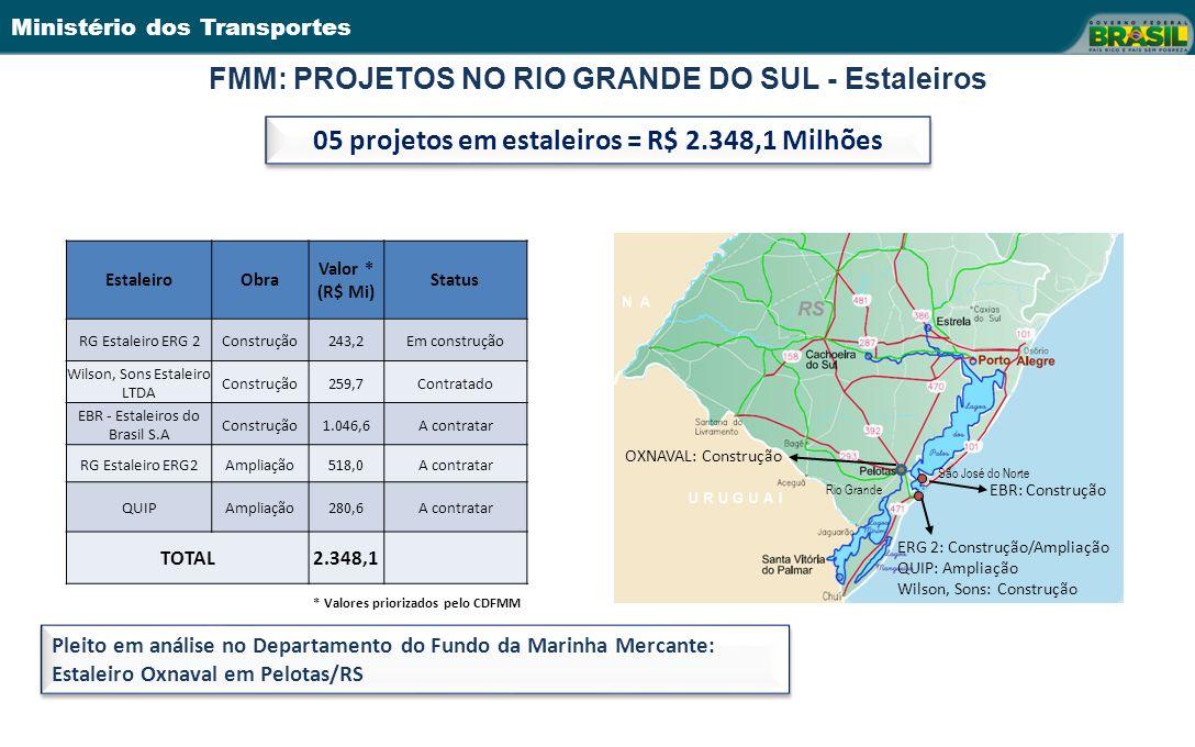 Ministério dos Transportes FMM: PROJETOS NO RIO GRANDE DO SUL - Estaleiros EstaleiroObra Valor * (R$ Mi) Status RG Estaleiro ERG 2Construção243,2Em construção Wilson, Sons Estaleiro LTDA Construção259,7Contratado EBR - Estaleiros do Brasil S.A Construção1.046,6A contratar RG Estaleiro ERG2Ampliação518,0A contratar QUIPAmpliação280,6A contratar TOTAL2.348,1 05 projetos em estaleiros = R$ 2.348,1 Milhões * Valores priorizados pelo CDFMM EBR: Construção ERG 2: Construção/Ampliação QUIP: Ampliação Wilson, Sons: Construção Rio Grande São José do Norte OXNAVAL: Construção Pleito em análise no Departamento do Fundo da Marinha Mercante: Estaleiro Oxnaval em Pelotas/RS