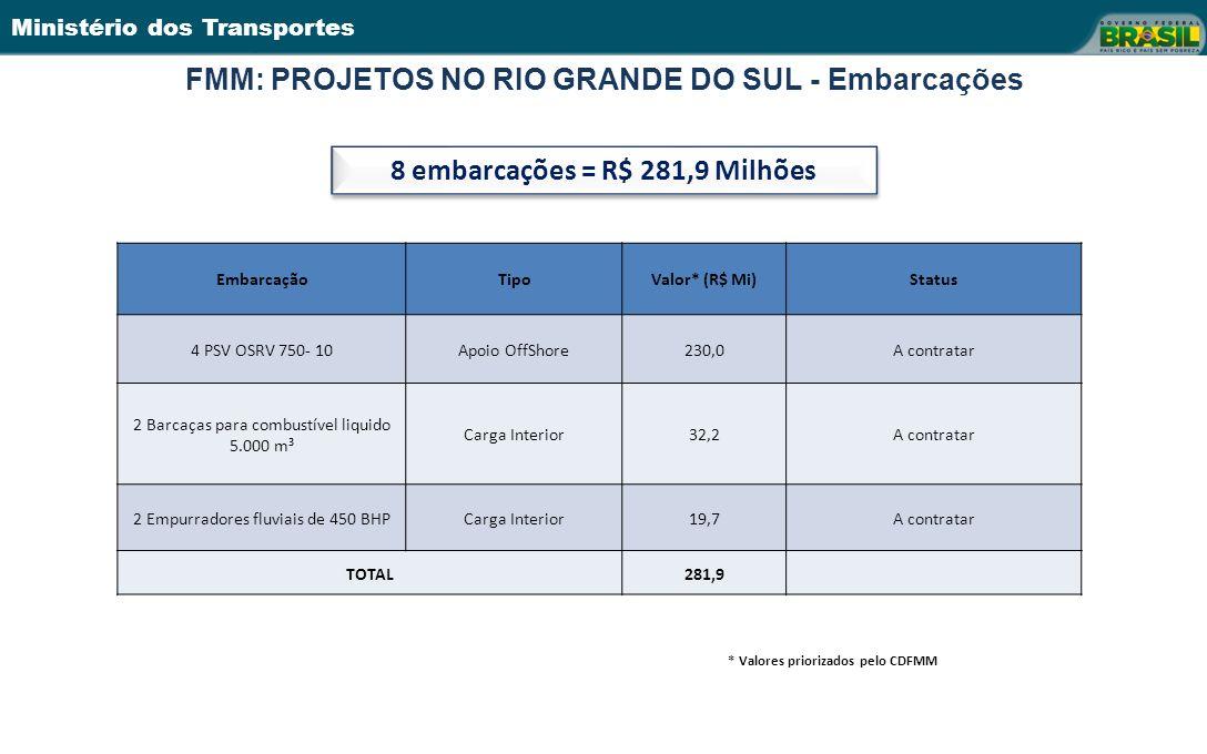 Ministério dos Transportes 19 FMM: PROJETOS NO RIO GRANDE DO SUL - Embarcações EmbarcaçãoTipoValor* (R$ Mi)Status 4 PSV OSRV 750- 10Apoio OffShore230,0A contratar 2 Barcaças para combustível liquido 5.000 m³ Carga Interior32,2A contratar 2 Empurradores fluviais de 450 BHPCarga Interior19,7A contratar TOTAL281,9 8 embarcações = R$ 281,9 Milhões * Valores priorizados pelo CDFMM
