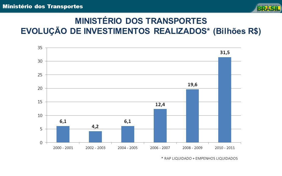 Ministério dos Transportes MINISTÉRIO DOS TRANSPORTES EVOLUÇÃO DE INVESTIMENTOS REALIZADOS* (Bilhões R$) * RAP LIQUIDADO + EMPENHOS LIQUIDADOS