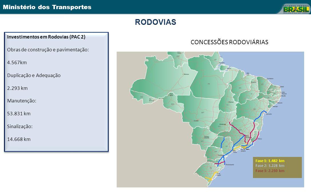 Ministério dos Transportes RODOVIAS Investimentos em Rodovias (PAC 2) Obras de construção e pavimentação: 4.567km Duplicação e Adequação 2.293 km Manutenção: 53.831 km Sinalização: 14.668 km Investimentos em Rodovias (PAC 2) Obras de construção e pavimentação: 4.567km Duplicação e Adequação 2.293 km Manutenção: 53.831 km Sinalização: 14.668 km Fase 1: 1.482 km Fase 2: 3.228 km Fase 3: 2.230 km CONCESSÕES RODOVIÁRIAS